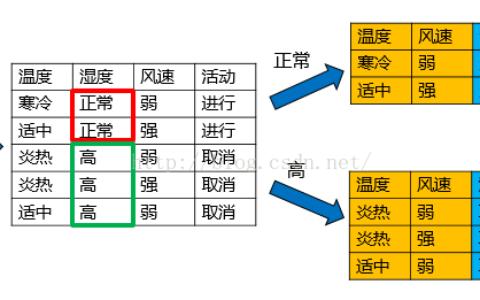 数据挖掘领域十大经典算法之—C4.5算法(超详细附代码)