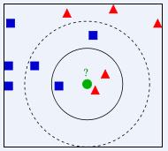 数据挖掘领域十大经典算法之—K-邻近算法/kNN(超详细附代码)