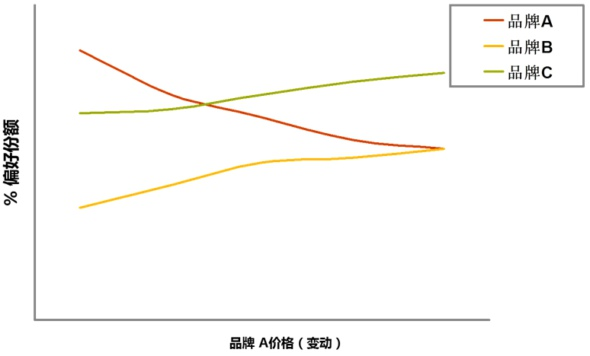 联合分析之CBC模型