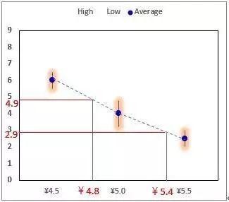 联合分析设计陷阱漫谈(二)