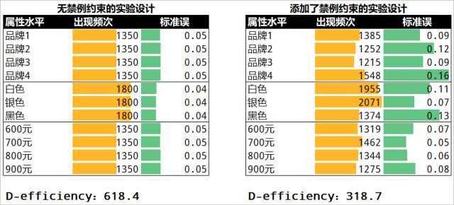 联合分析设计陷阱漫谈(三)