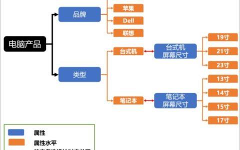 联合分析设计陷阱漫谈(四)