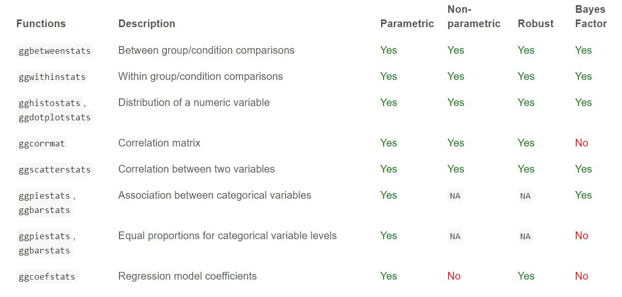一文解决基本科研绘图需求(可视化神器ggstatsplot)