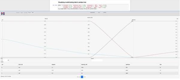 Facebook为人工智能研究开放轻量级交互式可视化库/工具HiPlot