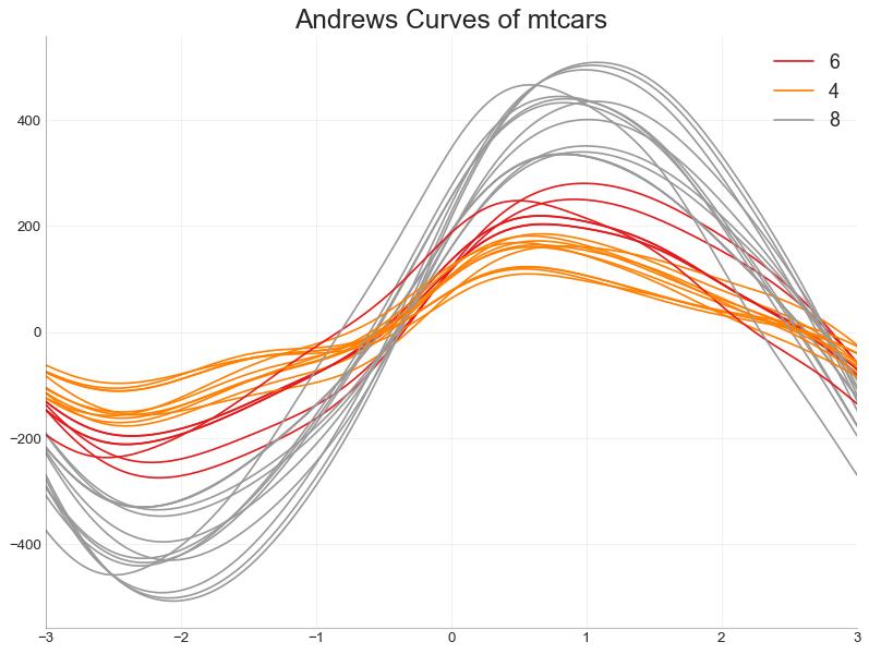 最热门的50个matplotlib图