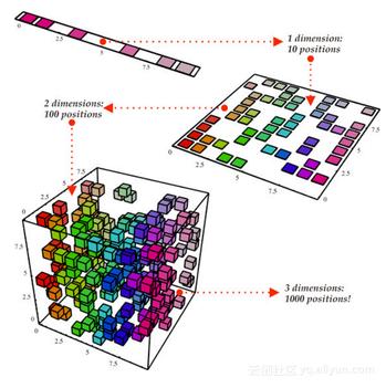 数据科学家应当了解的五个统计基本概念