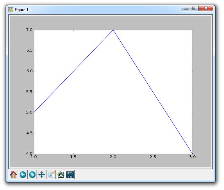 Python 数据科学入门教程:Matplotlib
