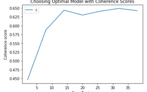 Topic Modeling with Gensim (Python)