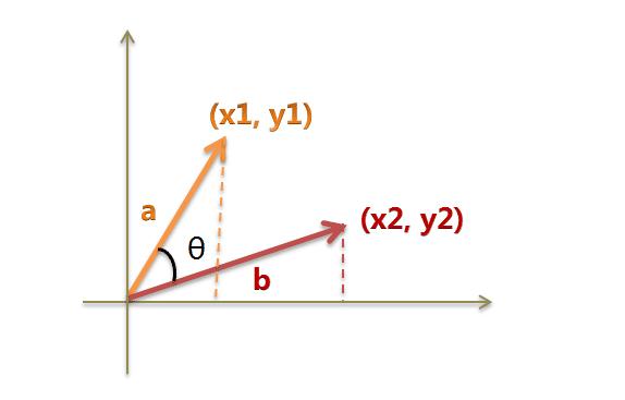 TF-IDF与余弦相似性的应用(二):找出相似文章