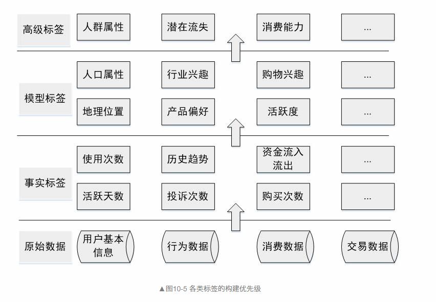 用户画像的流程