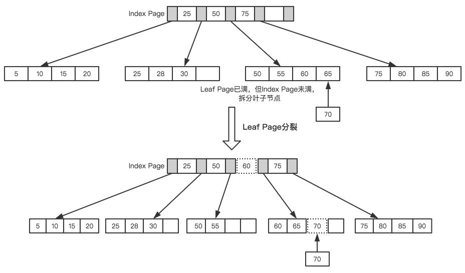 我必须得告诉大家的MySQL优化原理