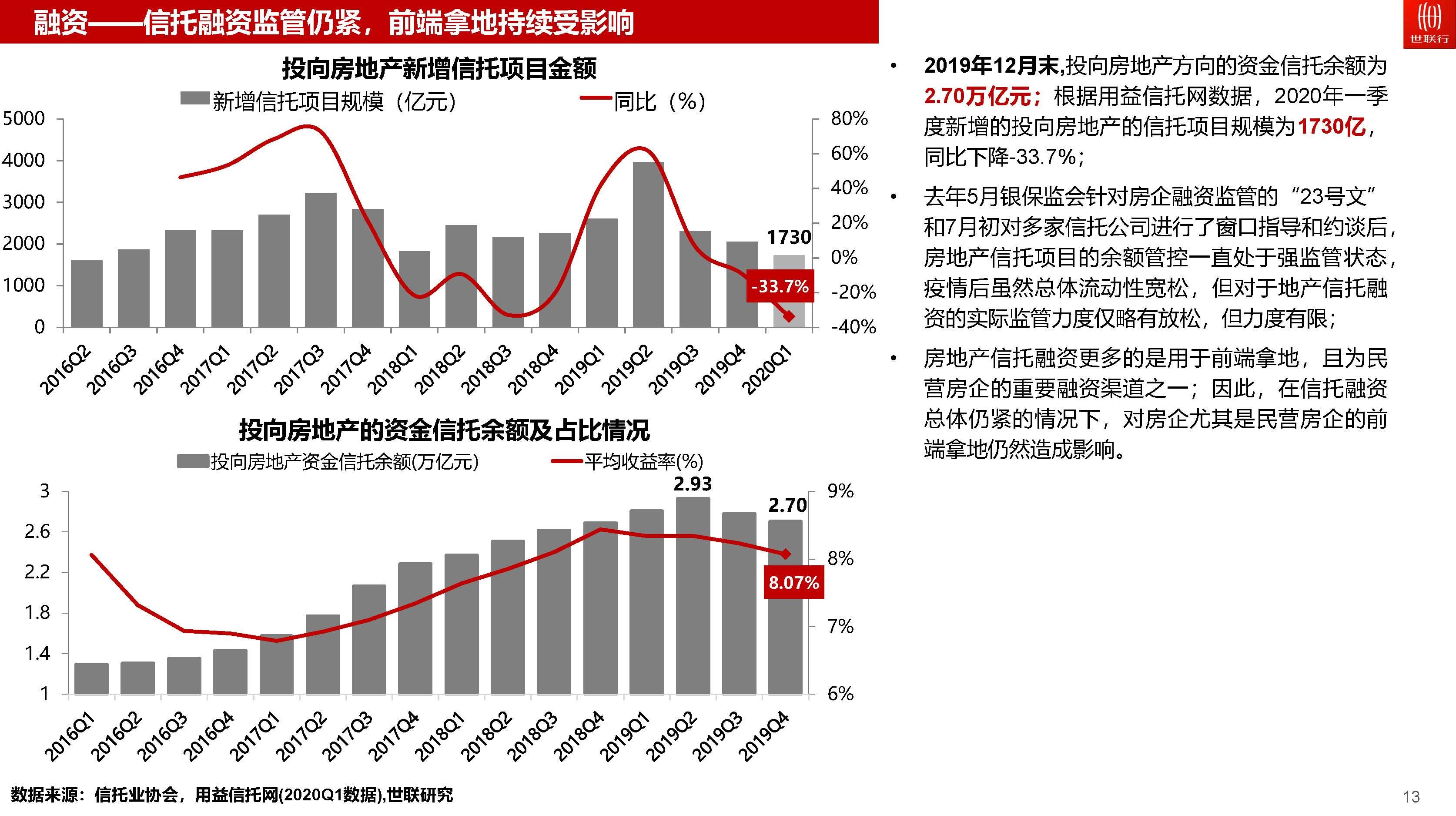行业报告,世联-2020年一季度房地产市场回顾与后市展望