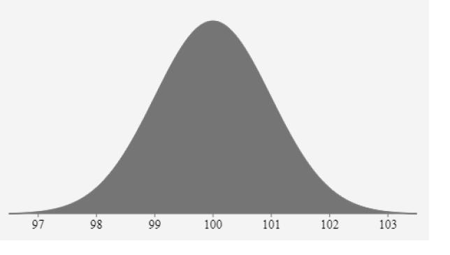 什么是正态分布?为何如此重要?