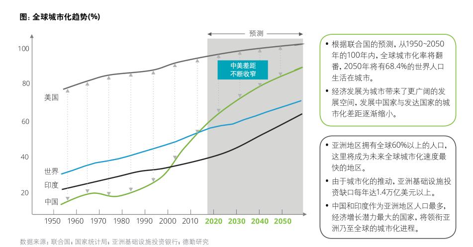 行业报告,德勤-超级智能城市2.0报告-人工智能引领新风尚!