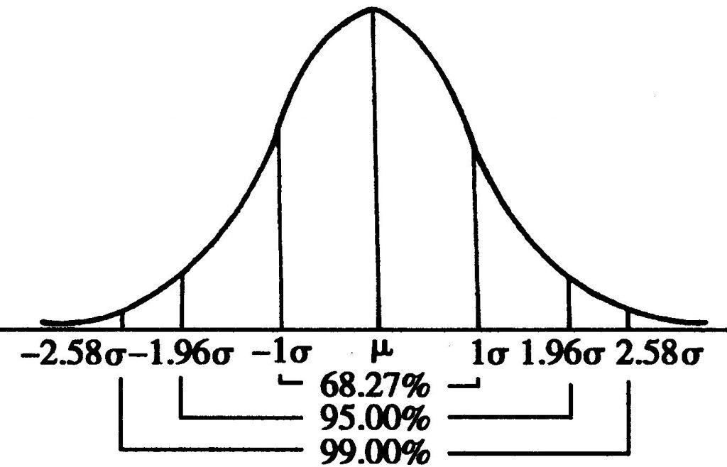 ABtest系统后记:到底多少样本才算是够?