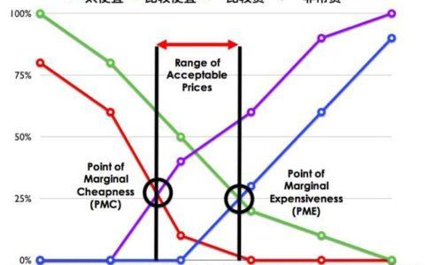 怎么做PSM价格敏感度测试?