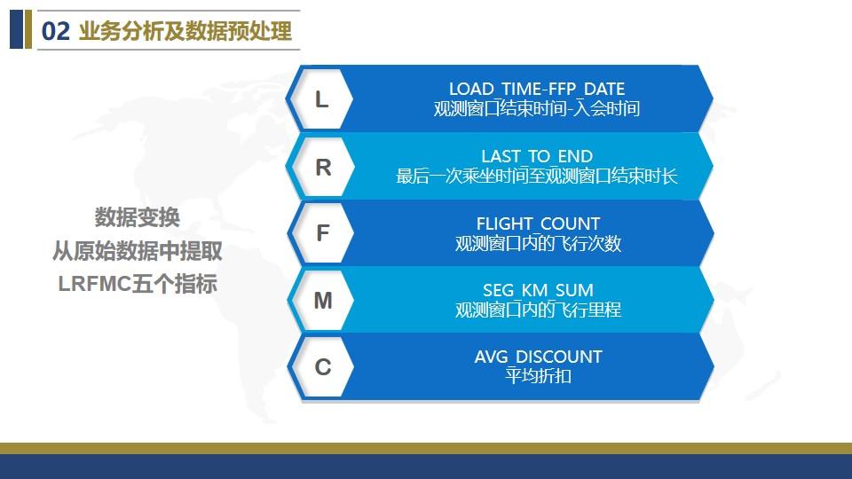 某航空公司客户价值分析,RFM模型应用详解!