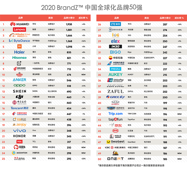 大数据研究报告,2020 BrandZ™中国全球化品牌50强报告!