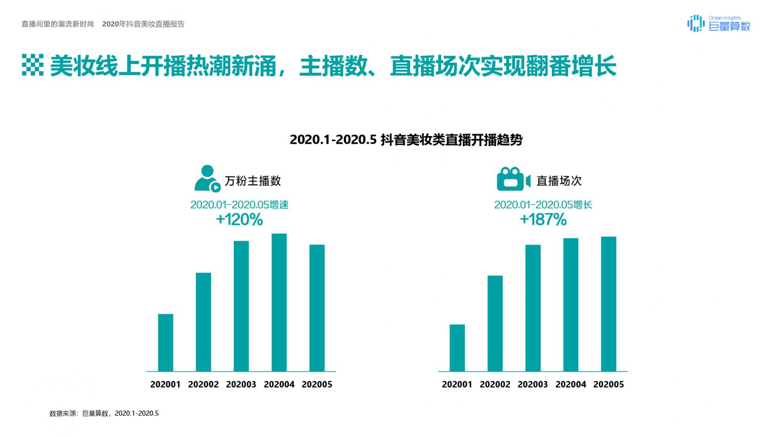 大数据研究报告,巨量算数 《2020年抖音美妆直播报告》!