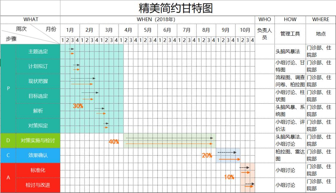 Excel模板,2020年工作计划进度甘特图模板大全!