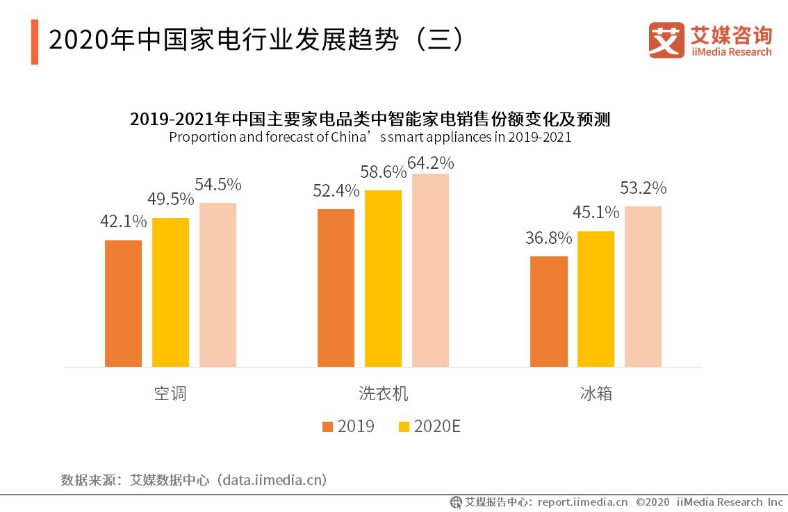 """020年中国家电行业市场报告全集,洞察行业现状,了解未来趋势!"""""""
