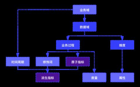 如何建立数据指标体系(音乐初创公司为例)