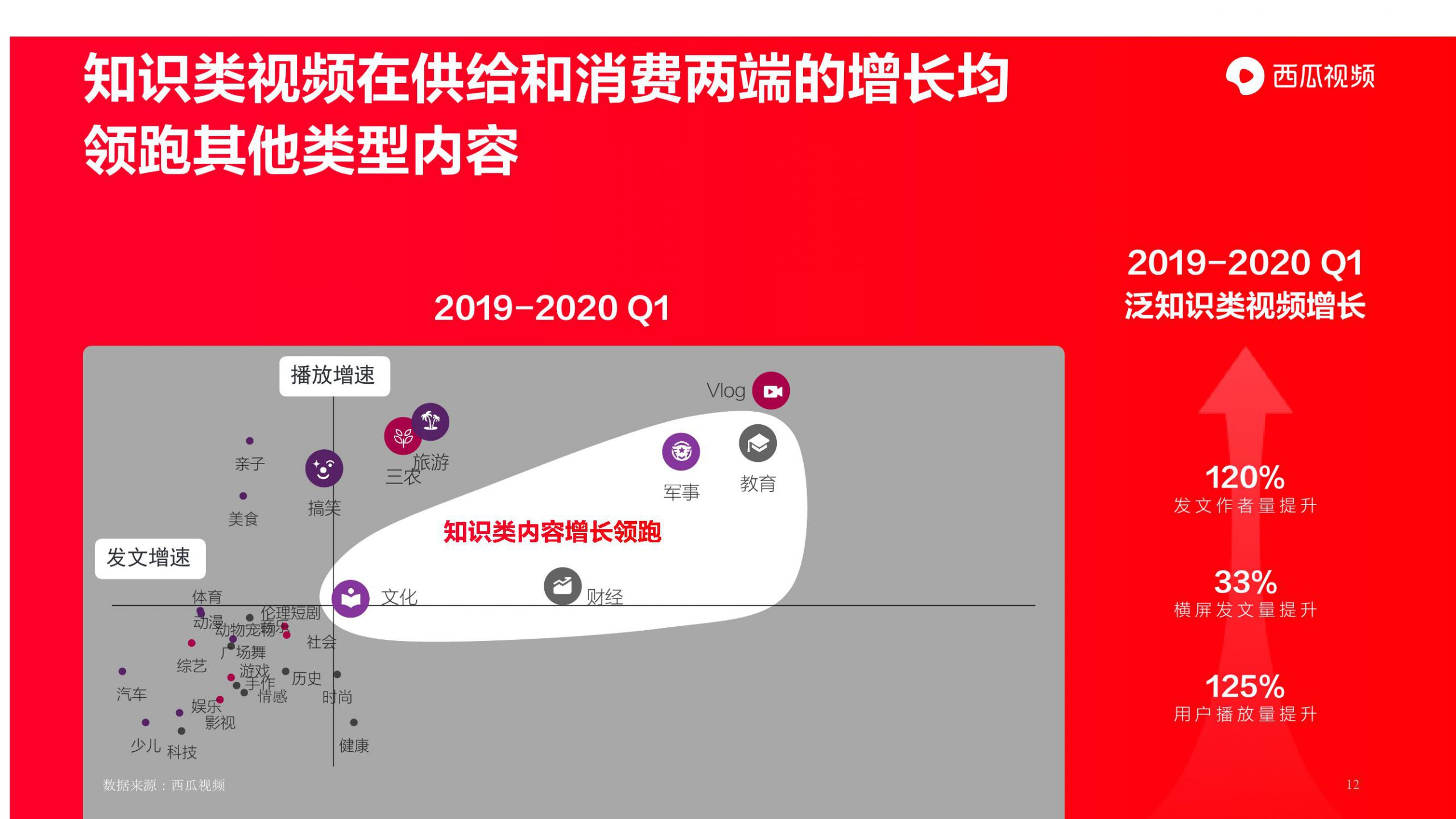 大数据研究报告,2020图文作者跨体载趋势报告(西瓜视频)!