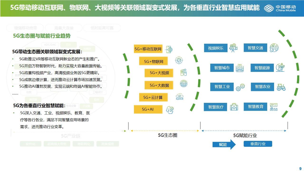 大数据研究报告,《洞见5G,投资未来——中国5G产业发展与投资报告》!