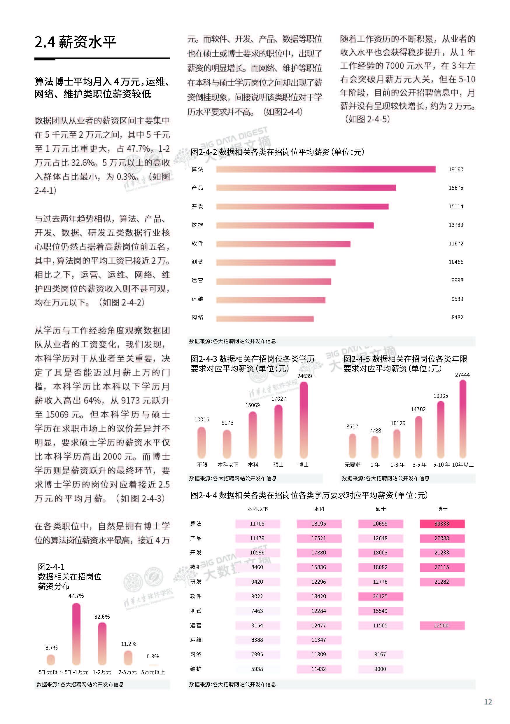 大数据研究报告, 清华大学&大数据文摘:2020年顶级数据团队建设全景报告!
