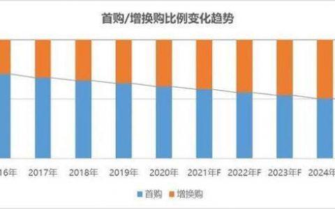 新意数据:从增换购看未来5年汽车消费结构变化趋势!