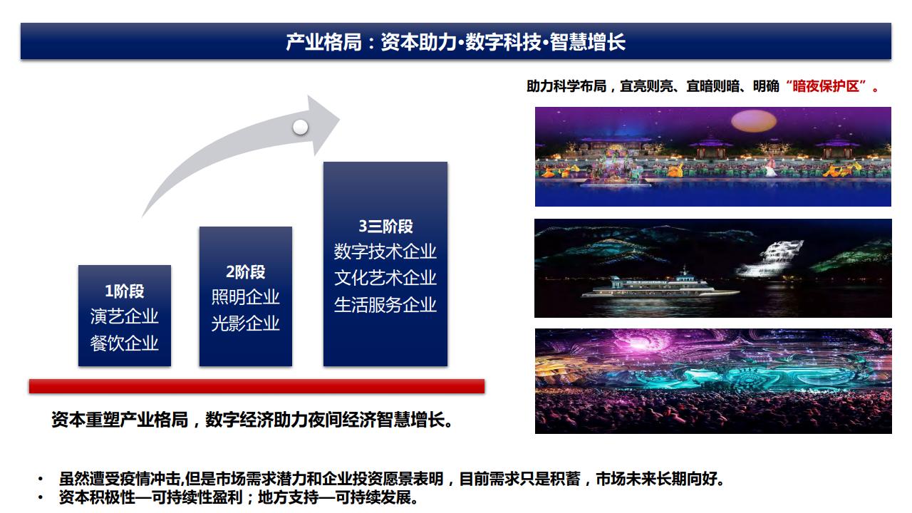 大数据研究报告,中国旅游研究院:2020中国夜间经济发展报告!