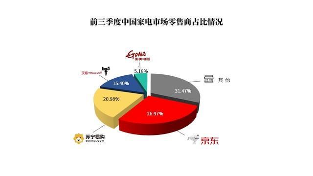 大数据研究报告,中国电子信息产业发展研究院:2020Q3中国家电市场报告!