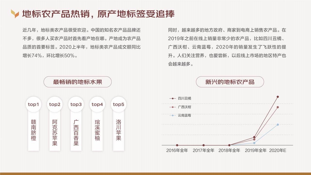 大数据研究报告,京东大数据研究院:2020线上农产品消费趋势报告!