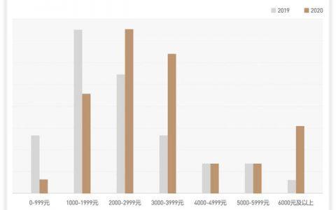 大数据研究报告,未至之境,2020上半年巨量引擎手机行业白皮书!