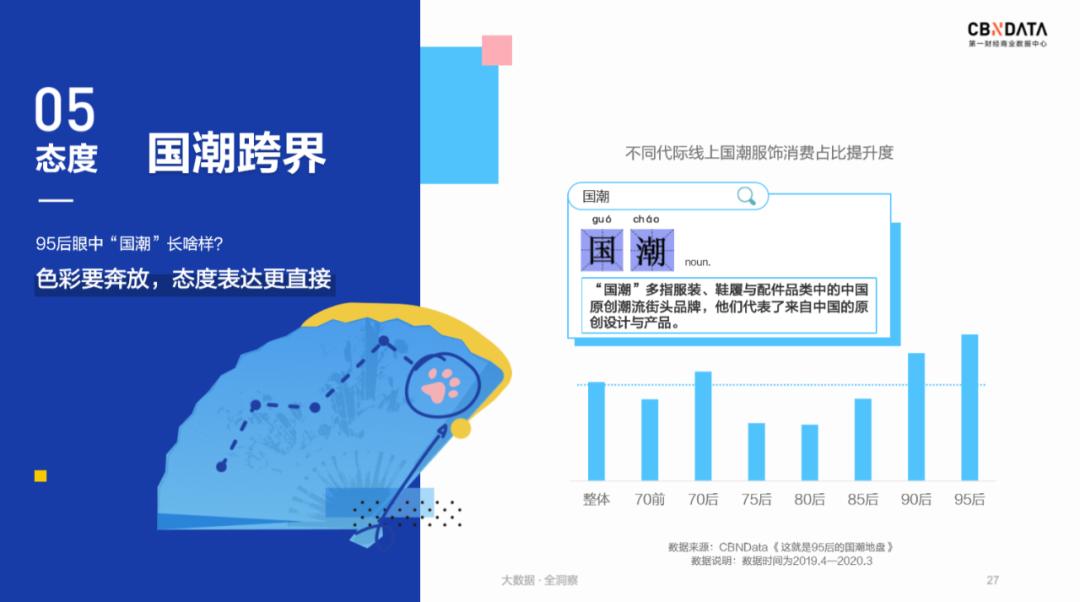 大数据研究报告,CBNData 《2020 Z世代消费态度洞察报告》!
