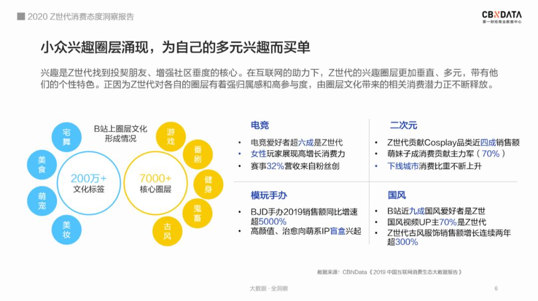 """2020 Z世代消费态度洞察报告:以兴趣划圈,""""剁手""""式消费"""