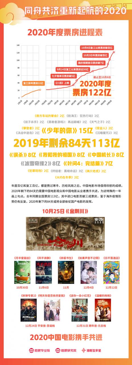 """020国庆档票房数据洞察:""""返乡潮""""下的特殊记忆!"""""""