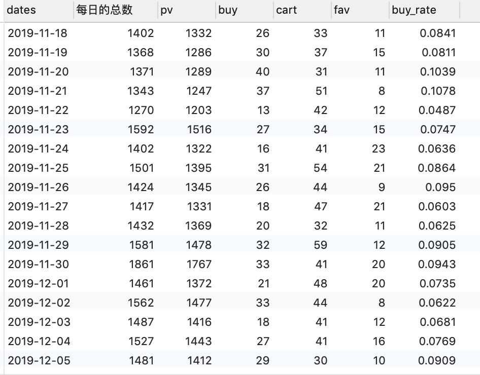 SQL计算电商各项指标数据