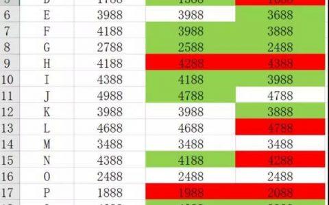 Excel数据可视化,数据上升自动标红,数据下降自动标绿!