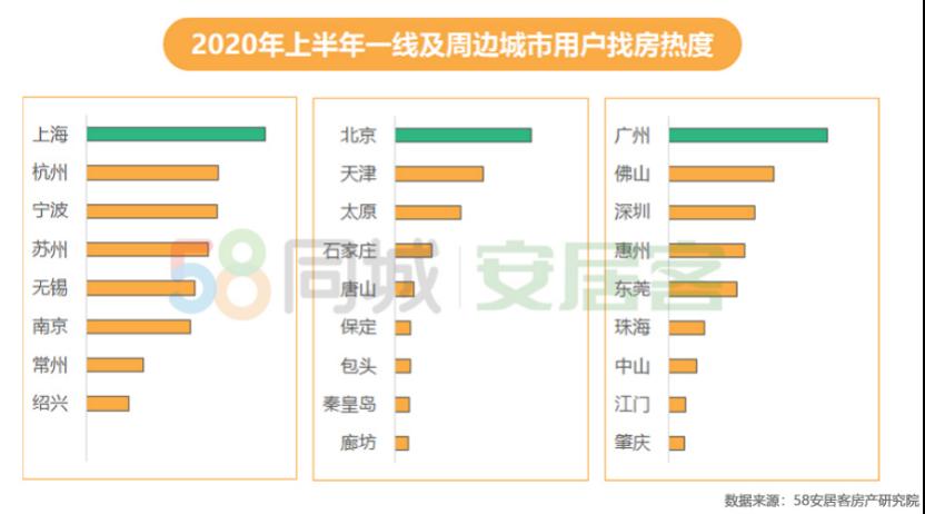 58同城、安居客2020年上半年楼市总结:重点19城租房热度北京居首成都第二-中国网地产