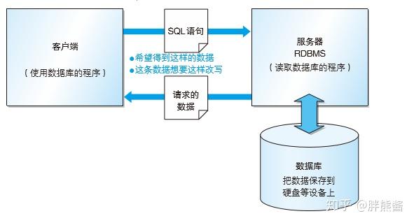 小胖带你学SQL(一)SQL安装及基础知识