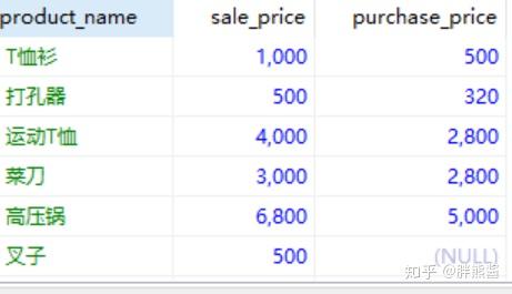 小胖带你学SQL(三)聚合与排序