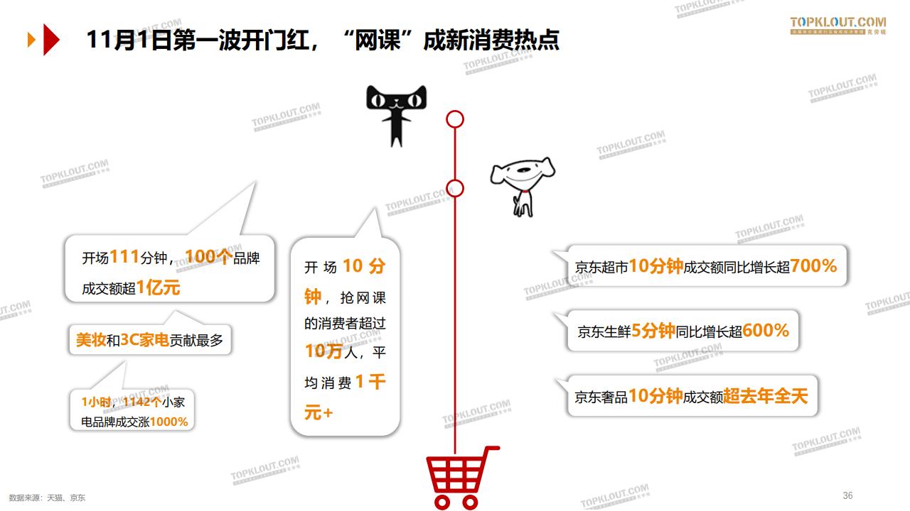 大数据研究报告,2020双十一购物节洞察报告-克劳锐!