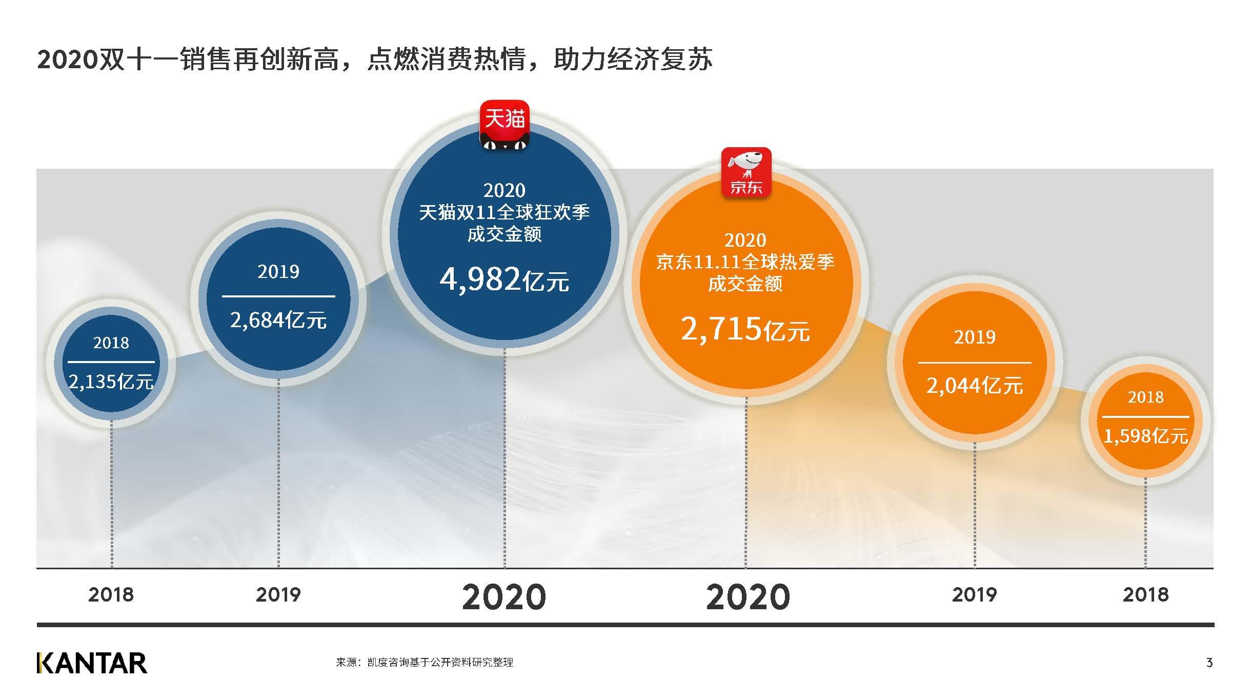 大数据研究报告,凯度咨询-2020双十一五大趋势!