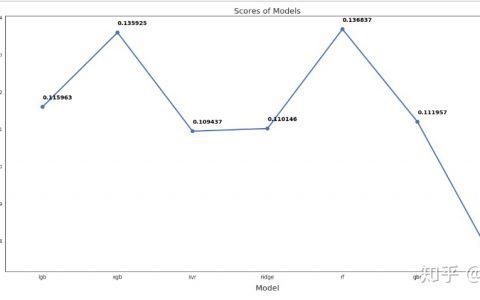 Python实战:链家二手房房价预测模型