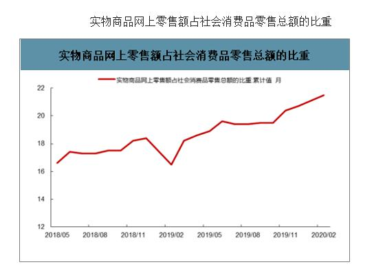 大数据研究报告,安信证券-疫情后,中国快递业十大猜想!