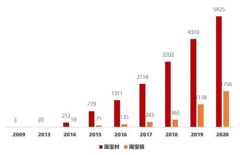 大数据研究报告,阿里研究院-2020中国淘宝村研究报告: 1%的改变,1万亿GMV !
