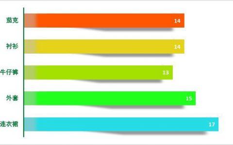 这么漂亮的Excel条形图,你会做吗?