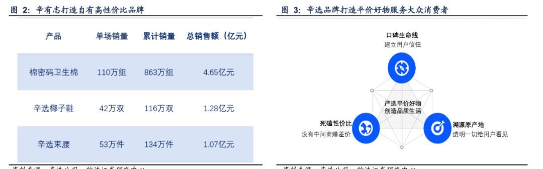 大数据研究报告,信达证券-直播电商行业专题研究报告:辛巴背后的中国:现实、理想与直播电商的乘风破浪!
