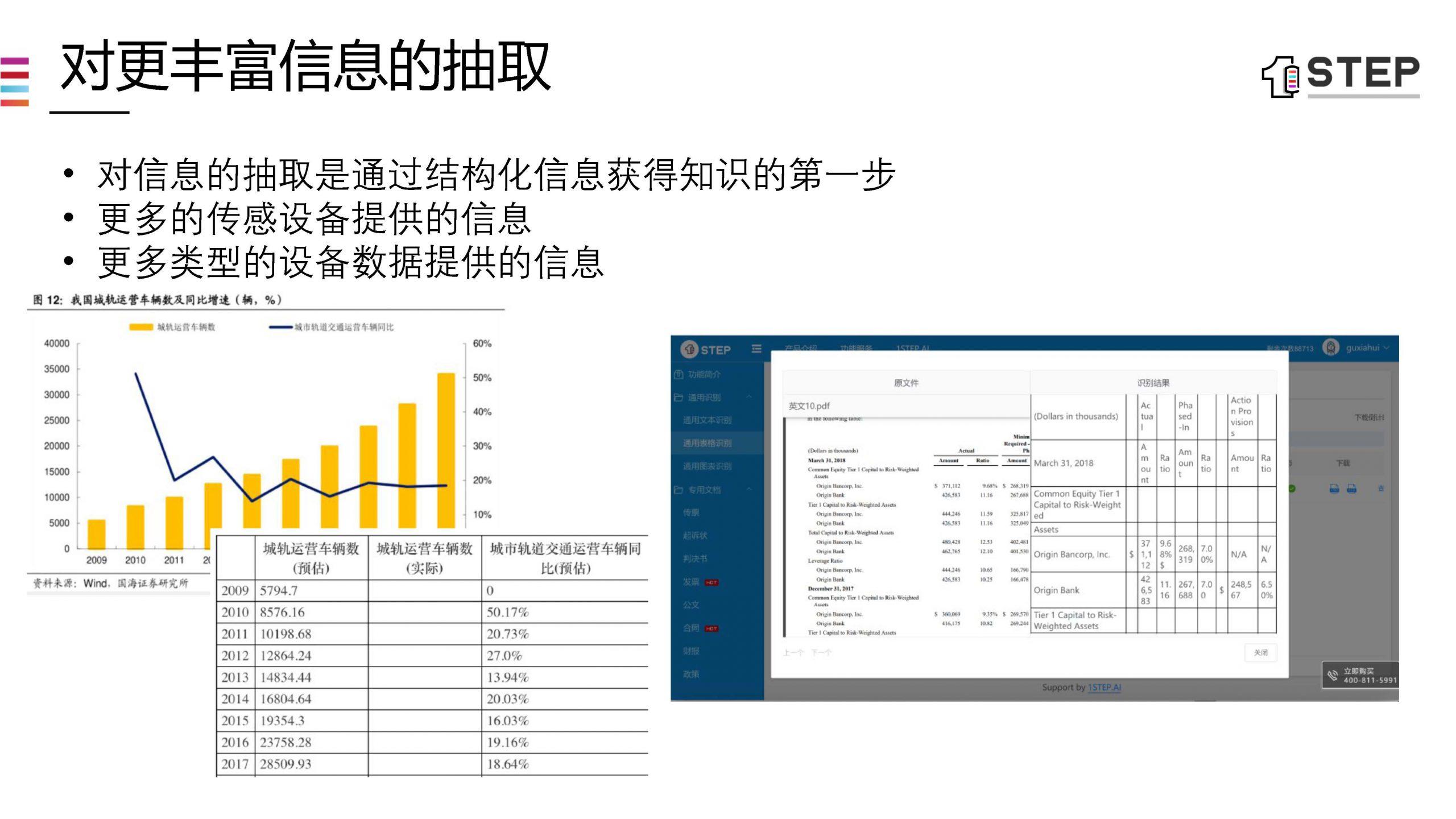 大数据研究报告,1STEP.AI 《5G时代下的数据智能化》!